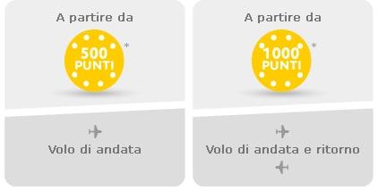 compra_puntos_IT